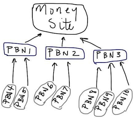 sử dụng PBN để có hiệu quả tốt nhất